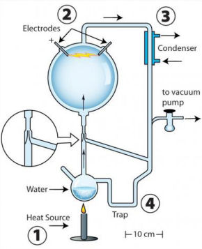 The apparatus used for Miller's 'second,' initially unpublished experiment. Boiled water (1) creates airflow, driving steam and gases through a spark (2). A tapering of the glass apparatus (inlay) creates a spigot effect, increasing air flow. A cooling condenser (3) turns some steam back into liquid water, which drips down into the trap (4), where chemical products also settle.